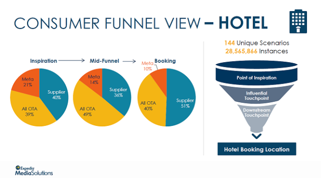Consumer_Funnel_View